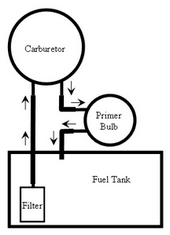 solved need a diagram for replacement of fuel line on a fixya