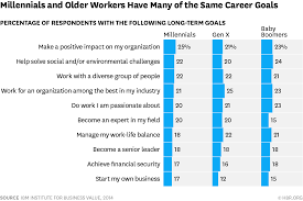 what do millennials really want at work the same things the rest