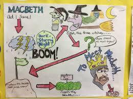 macbeth sketchnote macbeth sketchnotes pinterest