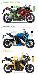 most expensive motorcycle in the world 2014 kawasaki ninja 1000 abs suzuki gsx s1000f yamaha fj 09