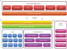 dynamic workbench an integrated development environment for