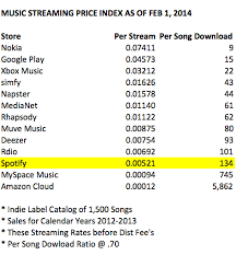 the streaming price bible u2013 spotify youtube and what 1 million