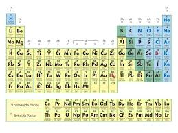 modern table of elements modern periodic table hd wallpaper periodic u0026 diagrams science