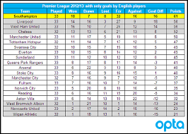 premier league table over the years statshot how the premier league table would look if only goals