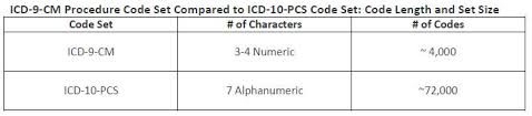 Icd 9 To Icd 10 Conversion Table by Gems The Icd 10 Transition Procedure Code Set Gems