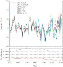 global warming and changes in drought nature climate change