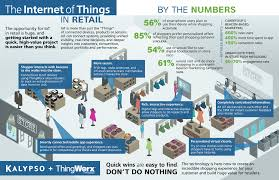 The Internet Of Things And by Infographic The Internet Of Things In Retail A Diagram Of The