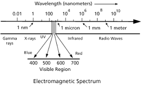 What Color Of Visible Light Has The Longest Wavelength Reading On Color U0026 Light Part I
