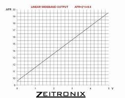 zeitronix zt 2 wideband analog output