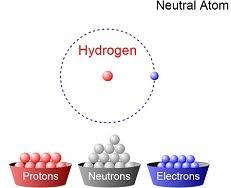 build an atom simulation learn chemistry
