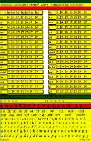 amharic alphabet chart amharic aleph bet chart amharic feedel