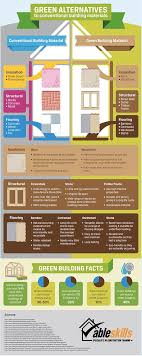 dream green homes infographic build your green dream home with these eco friendly