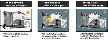 lights dimming in house ip65 led flood light outdoor led flood light fixtures ledcent