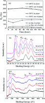 magnetic properties of corrosion resistant cow films rsc