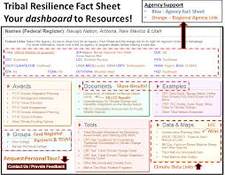 tribal fact sheet example u s climate resilience toolkit