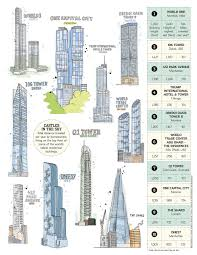 how long are the elevator commutes in the tallest towers 6sqft