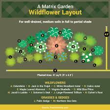 guide to matrix planting fix com