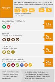 list of foods without added sugar meal plan to loose weight