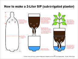 Self Watering Planters How To Make A Sub Irrigated Planter Sip From A 2 Liter Bottle