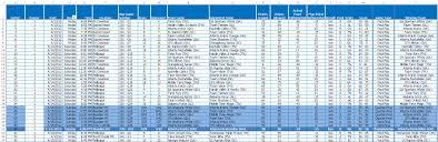 Time Spreadsheet 3danim8 U0027s Blog Using Tableau For Real Time Aau Basketball Score