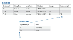 Oracle Create Table Example Sql 101 Modeling And Accessing Relational Data