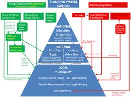 swedish house plans sweden u2013 planning systems