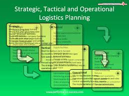 distribution and logistics planning strategic tactical and