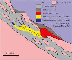 mineralogical and geochemical characteristics of sudbury breccia