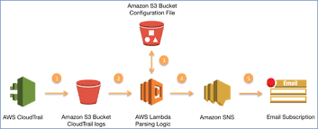 amazon sns how to receive alerts when specific apis are called by using aws