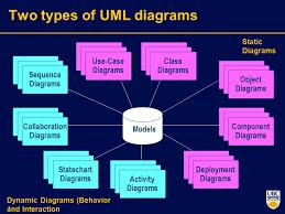tutorialspoint uml class diagram uml standard diagrams tutorialspoint