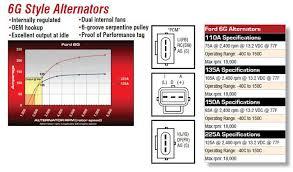 powermaster ford alternators jegs