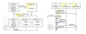 design pattern c gang of four observer pattern wikipedia