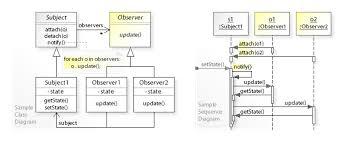 design pattern php là gì observer pattern wikipedia
