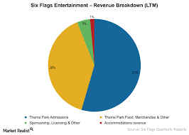 What Is The Cost Of Six Flags Tickets Must Know How Six Flags Generates Its Revenues Market Realist