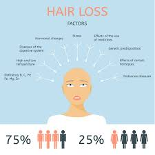 female hair loss u2013 causes and treatments revivify medical spa