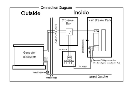 wiring wiring diagram of how to wire a whole house generator