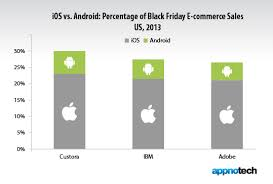 iphone vs android sales appnotech reviews ios app users outspend android by a big margin