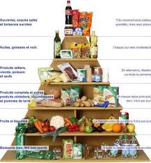 comparatif cuisine am ag 193 best ap alimentation images on teaching