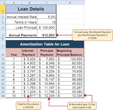 Loan Amortization Schedule Excel Template How To Use Microsoft 174 Excel 174 The Careers In Practice
