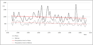 The Interior Plains Climate Climate Change And Rural Development In The Middle Atlas Mountains
