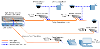 omniconverter media converters with power over ethernet poe