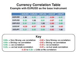 forex pairs correlation table forex currency correlation
