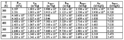 Water Properties Table Thermodynamic Tables Water Calculator Brokeasshome Com