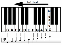 keyboard chords tutorial for beginners learn bass clef notes to bring your left hand to life