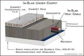installing a radiant underfloor heating system
