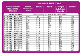 pricing u0026 applications ymca of southern maine