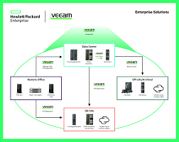 hpe and veeam availability solution for enterprise