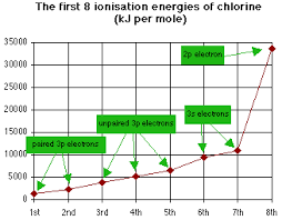 Group 7 Periodic Table Determining Group Number From Successive Ionisation Energies