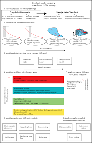 hierarchy of ice sheet models