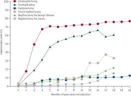 evaluation and stages of surgical innovations the lancet